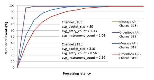 CME MDP 3.0. Processing latency