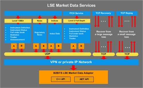 LSE_Market _Data _ Adaptor