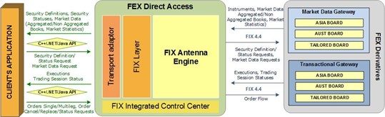 FEX Direct Access _2
