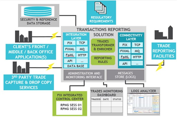 Trade & Transaction Reporting
