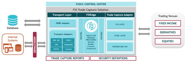 FIX Trade Capture Solution