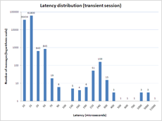 Latency Distribution (Transient Session)