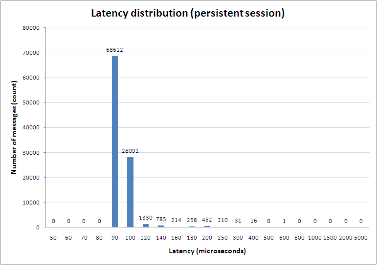 Latency distribution.Persistent session. FIXEdge 5.2.2 for Windows 7
