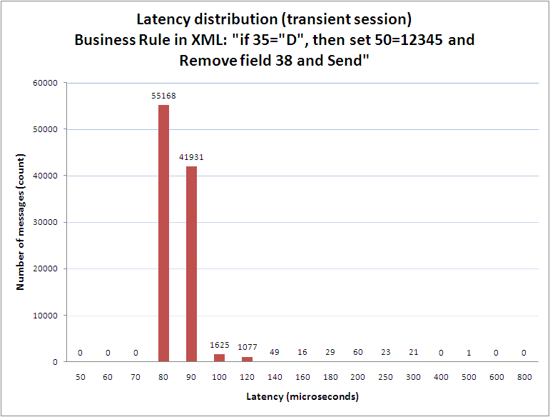 FIX server average results. Latency distribution. FIXEdge 5.2.2 for Windows 7
