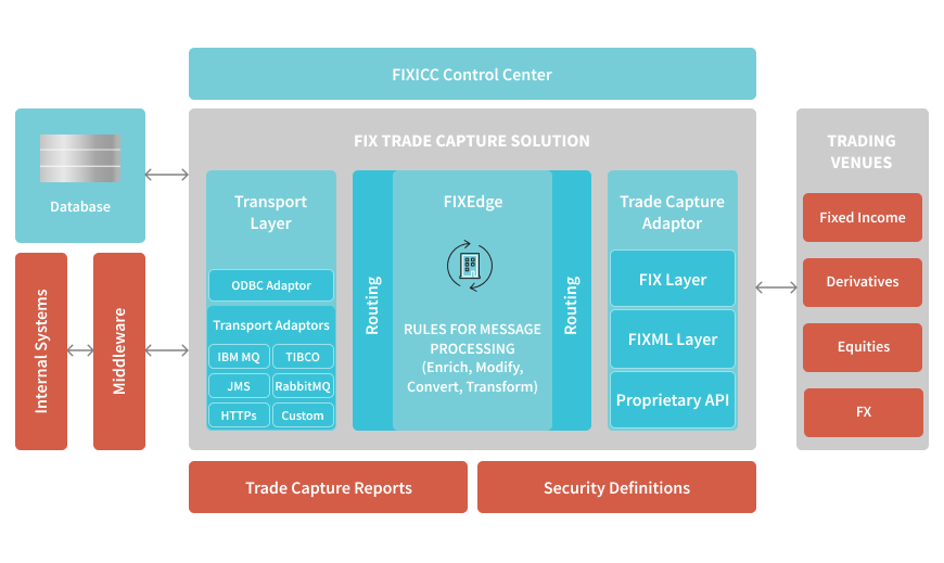 _Solutions _FIXTrade Capture Solution