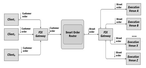 Smart Order Router System for Dash Financial