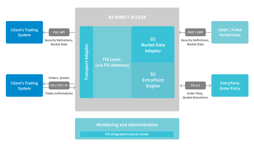 B3 Direct Exchange Access