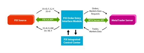 FIX Order Entry Interface Module