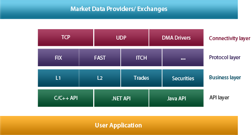 Market Data Adaptor Common Diagram
