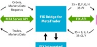 FIX Bridge for MetaTrader