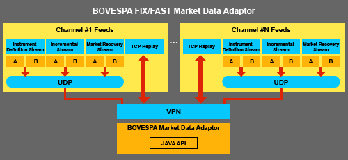 Bovespa Market Data Adaptor