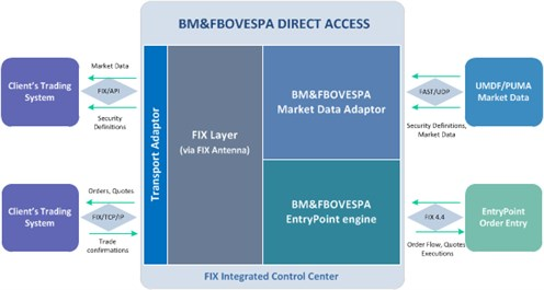 BM&FBOVESPA Direct Access