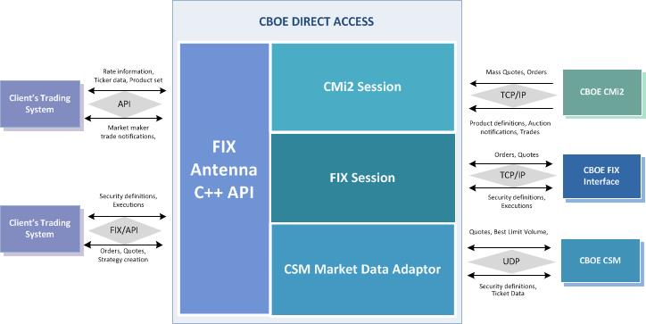 Dma trading system